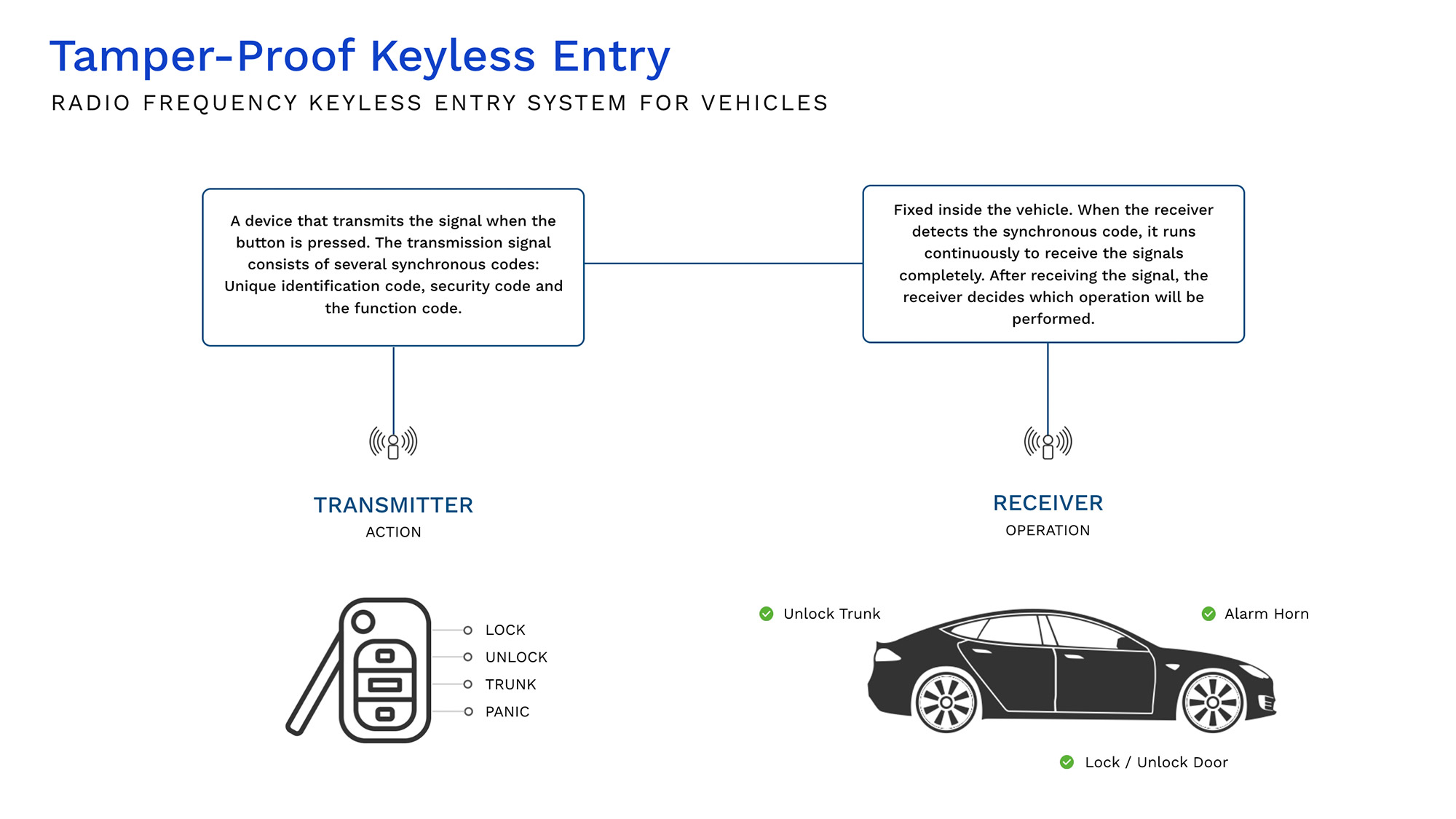 Tamper Proof Keyless Entry - 2