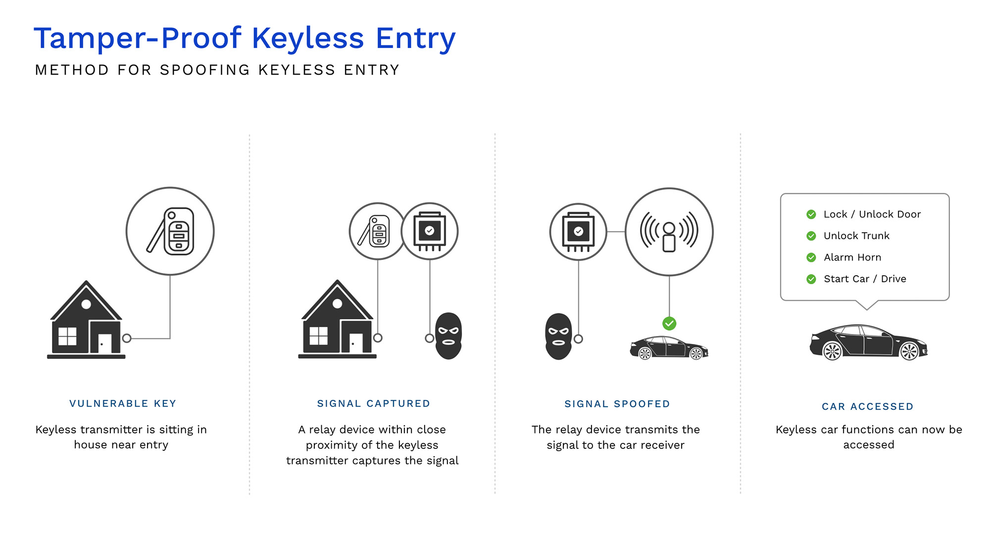 Tamper Proof Keyless Entry - 3