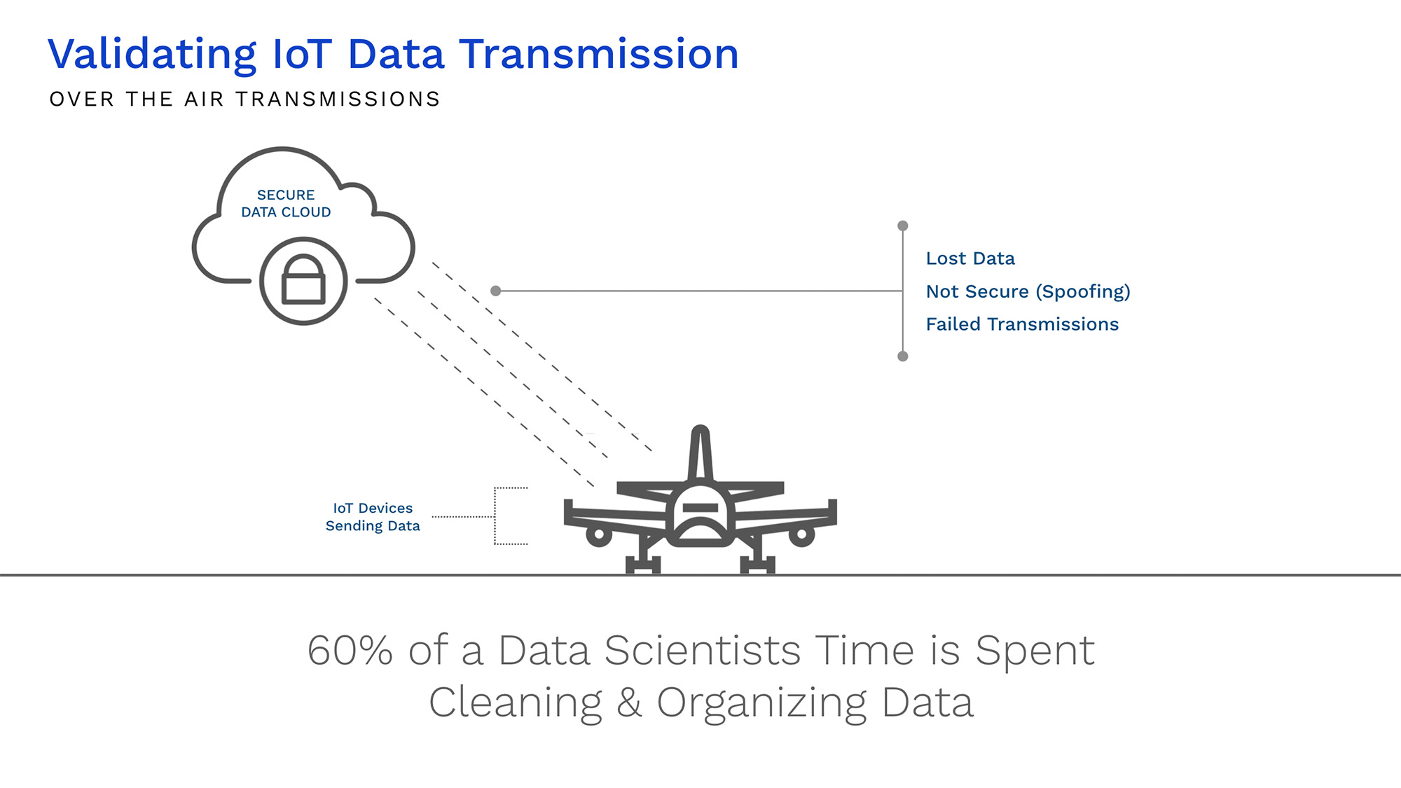 Validating IoT Data Transmission - 1