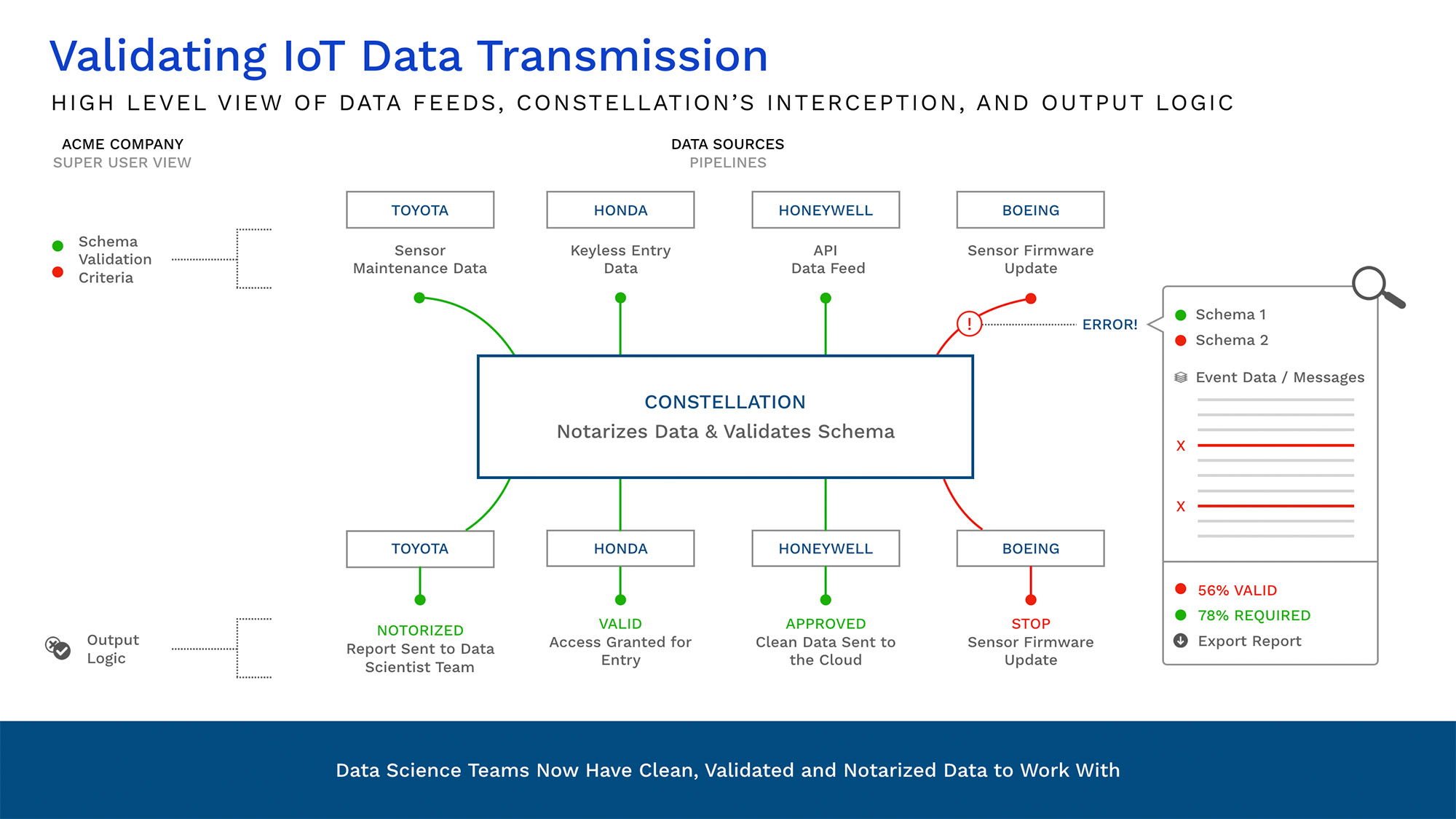 Validating IoT Data Transmission - 2